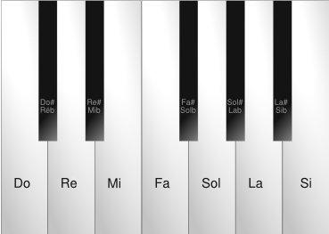 Названия нот