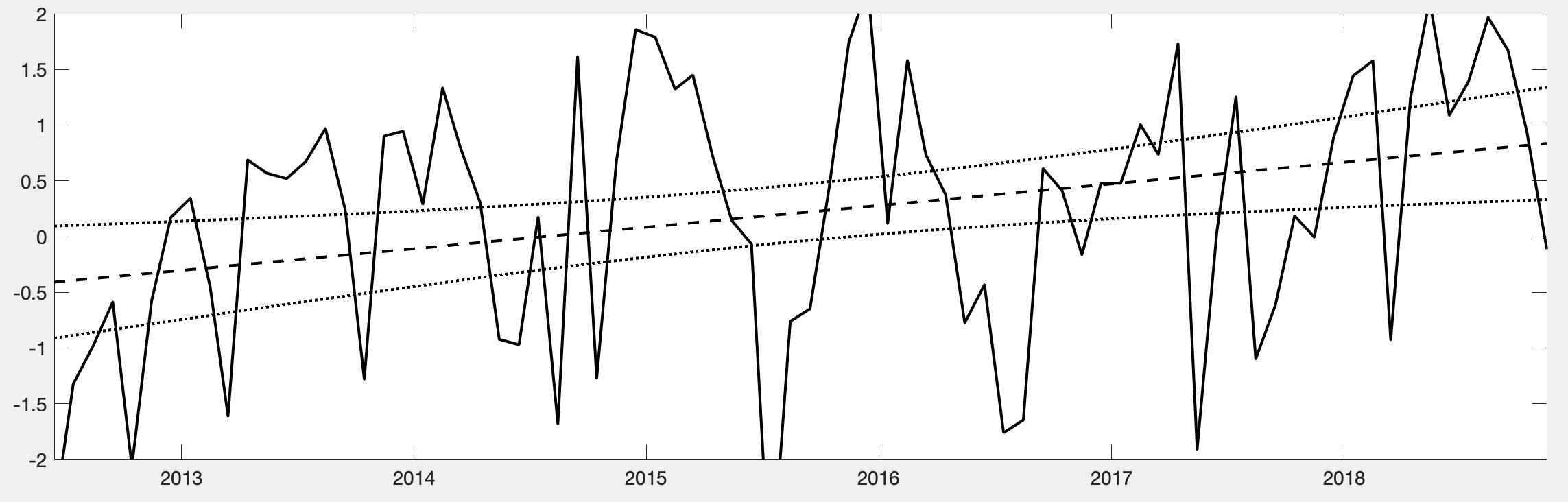 Наносим линейный тренд на график временного хода в MATLAB