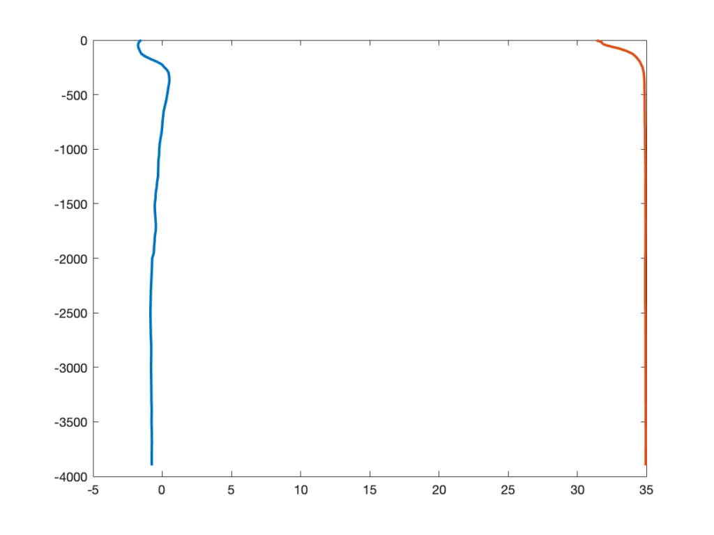 Солёность и температура на одном графике без разделения осей