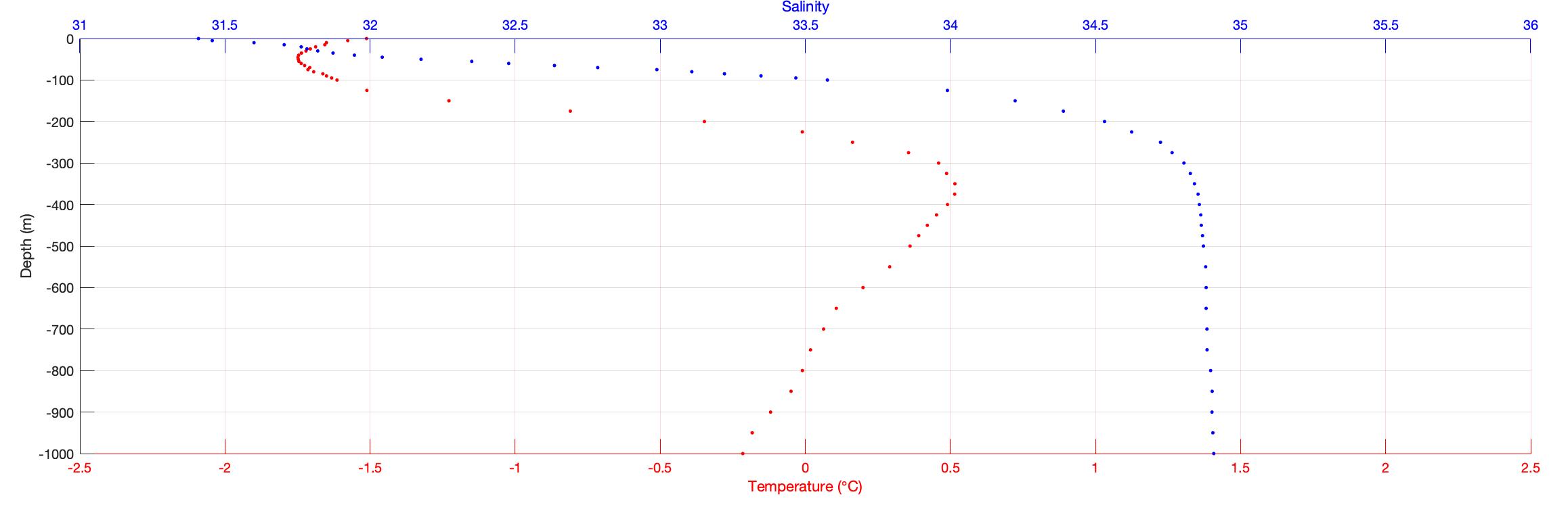 Как построить вертикальные профили солёности и температуры воды на одном графике в MATLAB