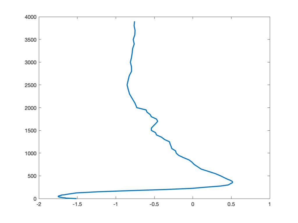 Перевернутый профиль температуры воды