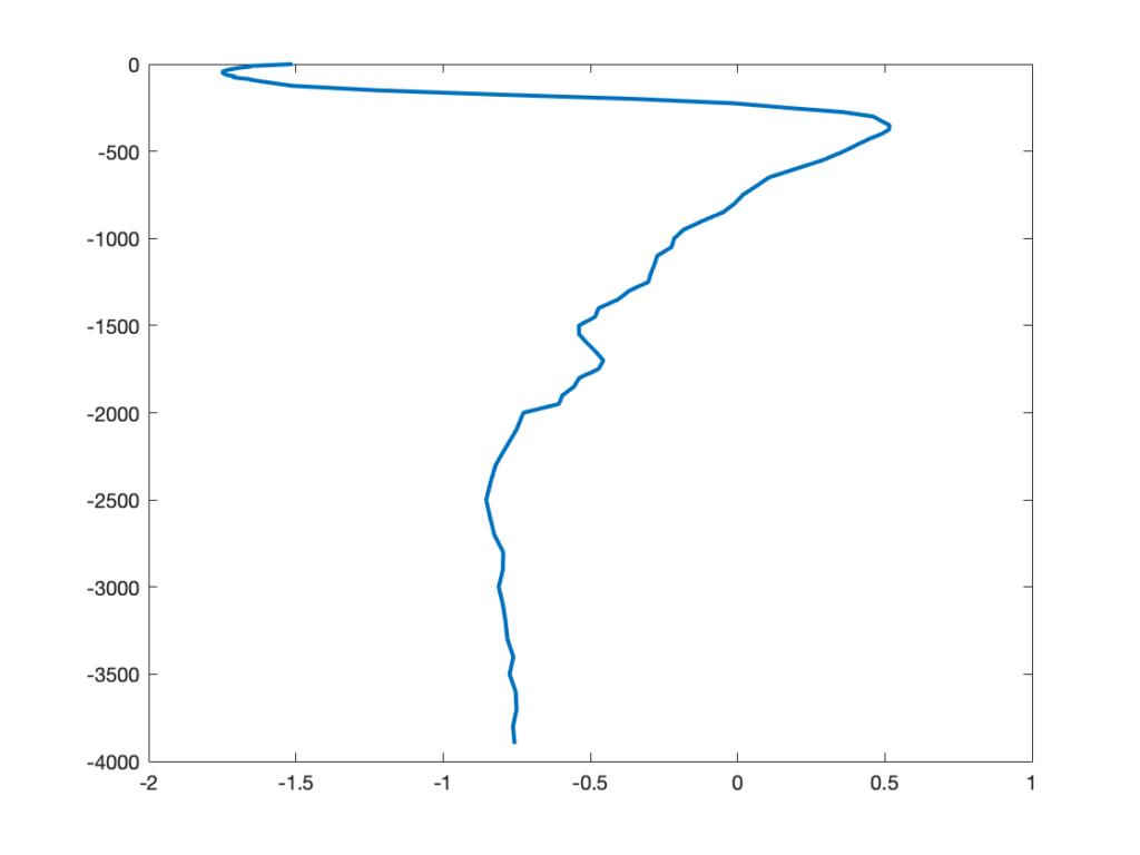 Перевернуть вертикальный профиль температуры или солёности в MATLAB