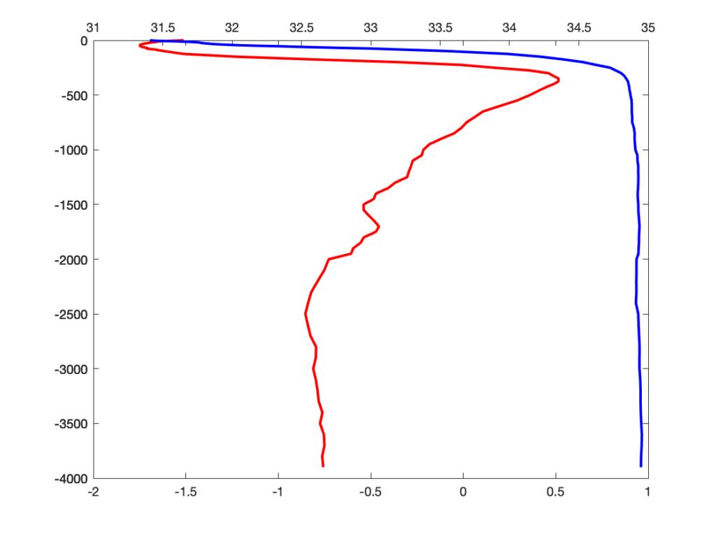 Помещаем вертикальные профили солёности и температуры воды на один график в MATLAB