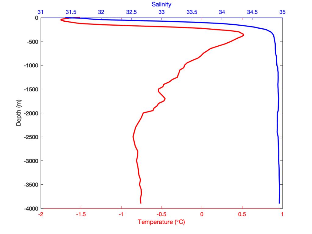 Добавляем разный цвет шкал для осей X сверху и снизу