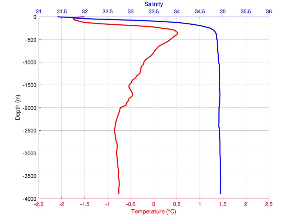 Подбираем шкалы температуры и солёности так, чтобы сетка на вертикальных  профилях была одинаковая и делаем её чёрного цвета в MATLAB.