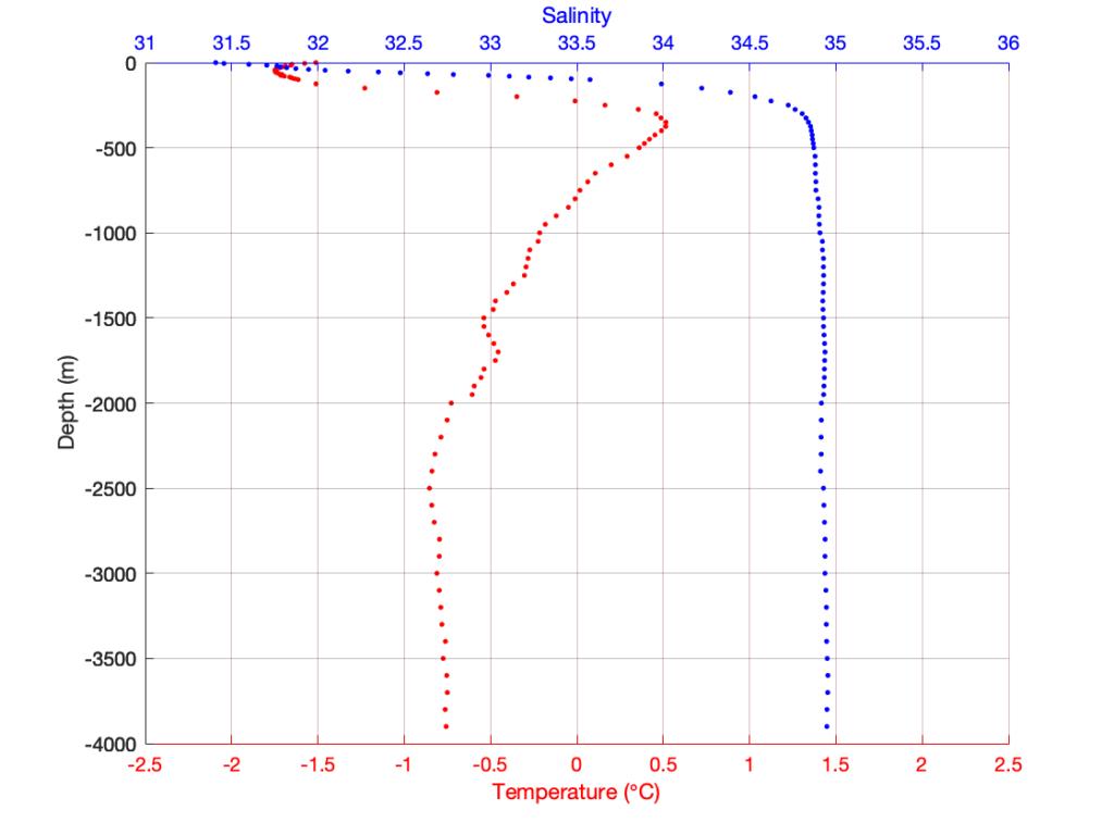 График с точками вместо линий, обозначающими профили температуры и солёности.